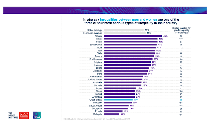 A chart showing the UK ranks very low for concern about gender inequality.
