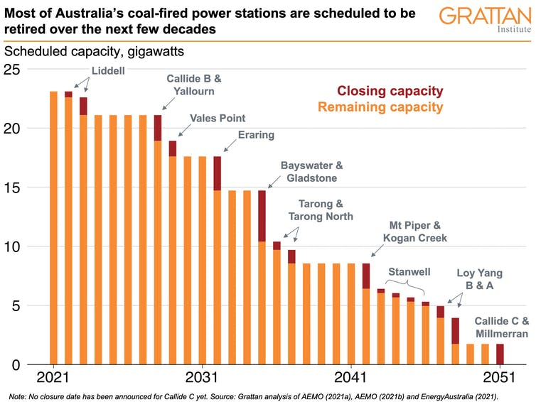 Graph of Australia's coal-fired power station closure dates.