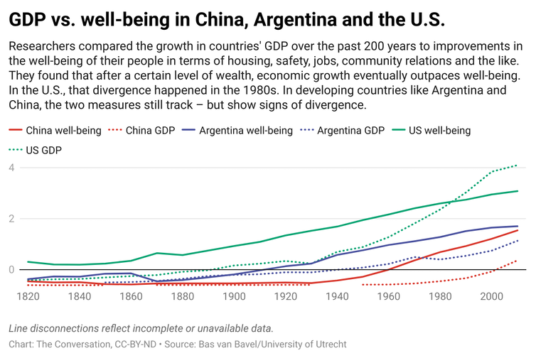 A line chart with several lines displaying the GDP and well-being of China, Argentina and the U.S.