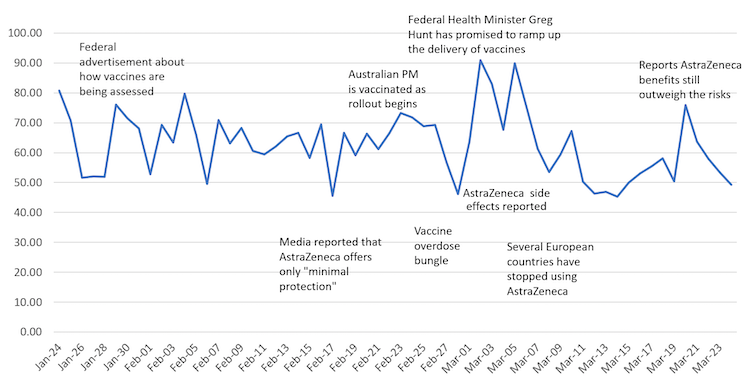 The ebb and flow of COVID-19 vaccine support: what social media tells us about Australians and the jab