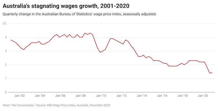 Resistance to raising the minimum wage reflects obsolete economic thinking