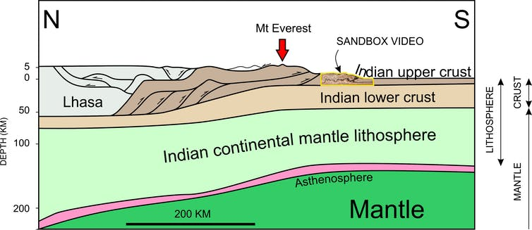 General cross section of lithosphere in the Himalayan Region