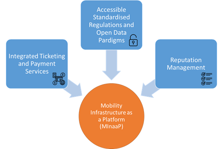 The 3 critical elements of mobility infrastructure as a platform