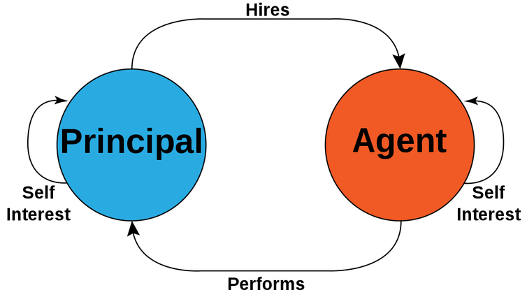 Infographic illustrating the principal-agent problem.