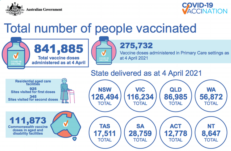 Australia's vaccination score card as of April 4 2021.
