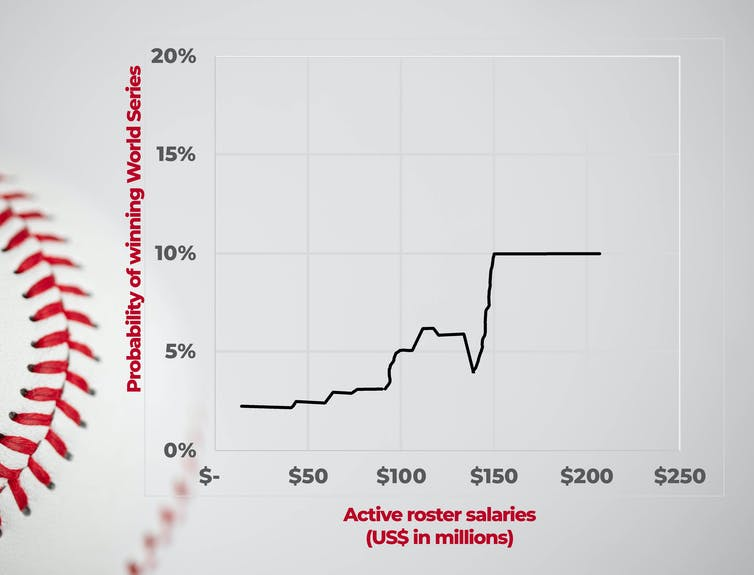 A graphic that shows the plot of an algorithm that predicts the impact of team salaries and the odds of winning the World Series
