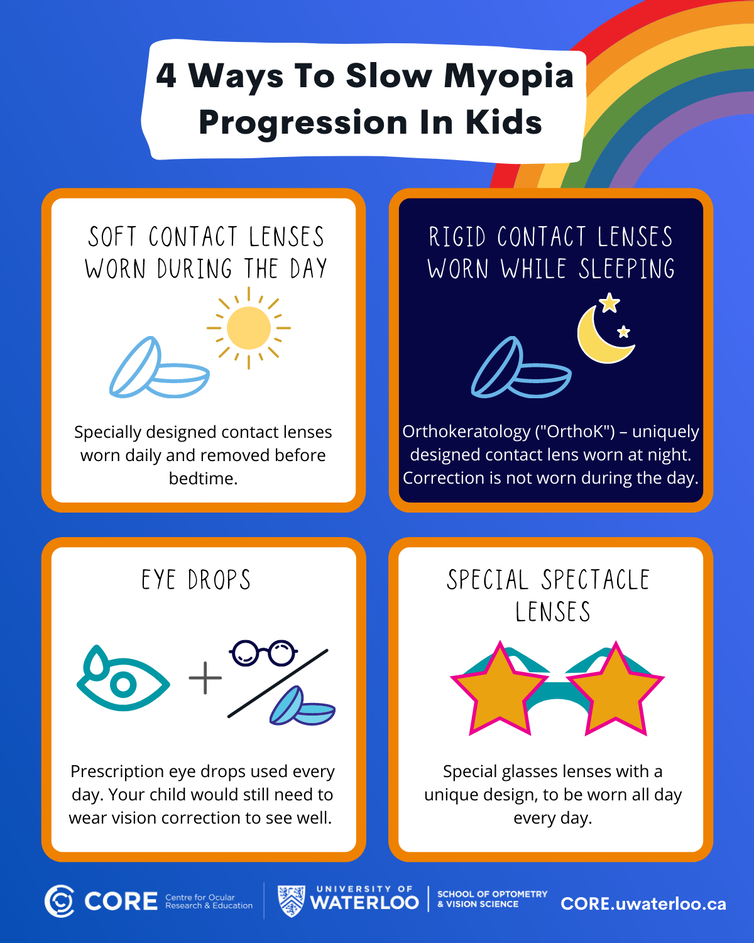 infographic about slowing myopia progression