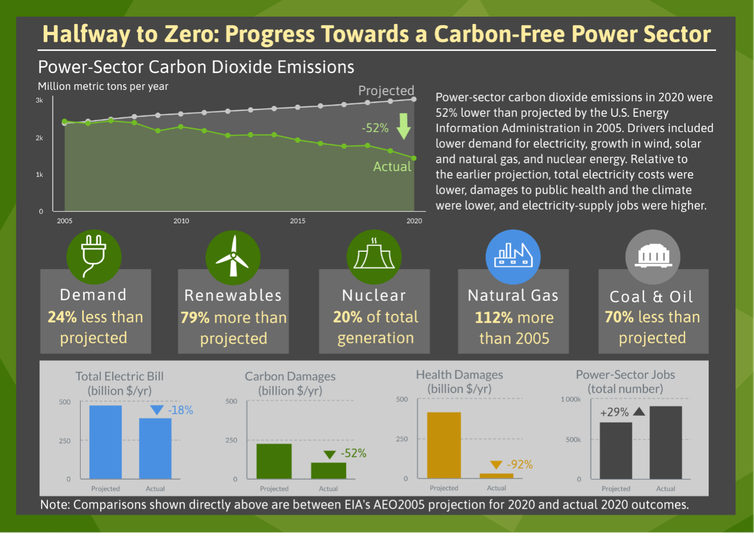 The US power grid is already halfway to carbon neutrality, and it's saving lives