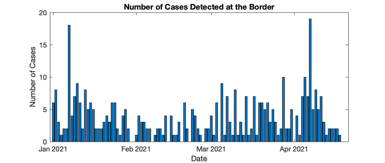 Cases detected at the border
