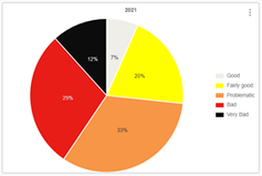 Pie chart showing the proportions of countries in the World Press Freedom Index ranked 'good' (grey, 7%), 'fairly good' (yellow, 20%), 'problematic' (orange, 33%), 'bad' (red, 29%) or 'very bad' (black, 12%).