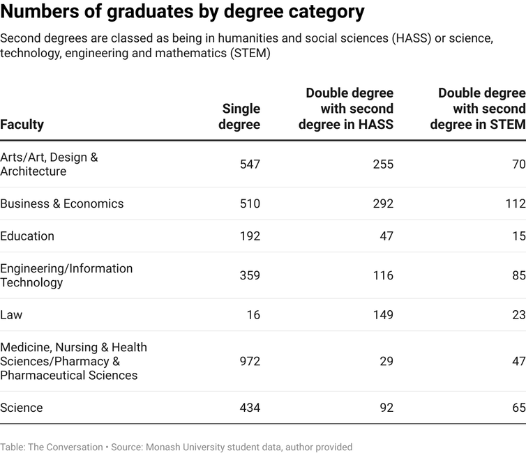 Table showing numbers of Monash University graduates with single and double degrees in various disciplines