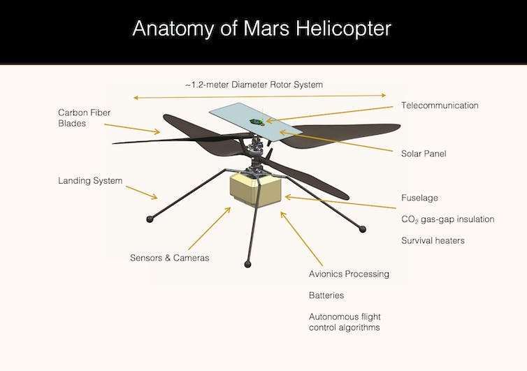 An illustration of Ingenuity, showing its physical features designed for flight on Mars.