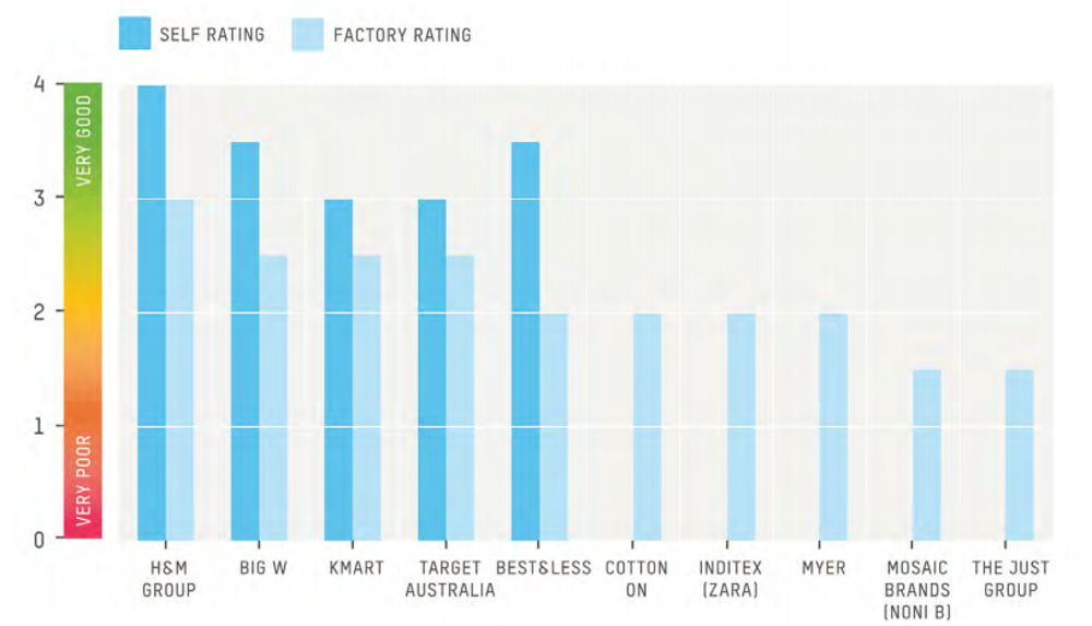 Overall rating of Australia's top 10 fashion retailers' purchasing decisions, rated from 0 to 4. Oxfam, CC BY-ND