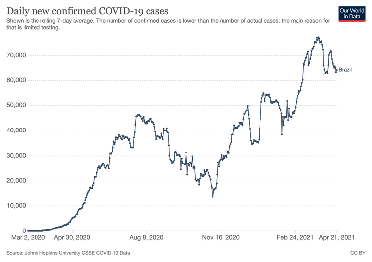 Graph showing daily COVID cases in Brazil gradually increasing to around 70,000.