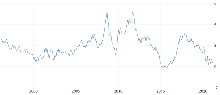 UK inflation over 25 years