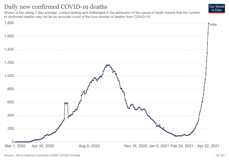 Graph showing sharp upward trajectory of COVID deaths.