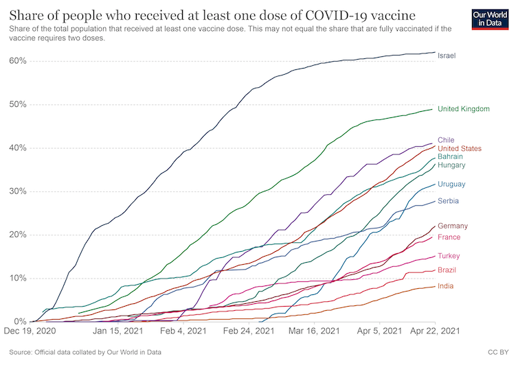 A graph showing that less than 10% of the Indian population has had a COVID vaccine.