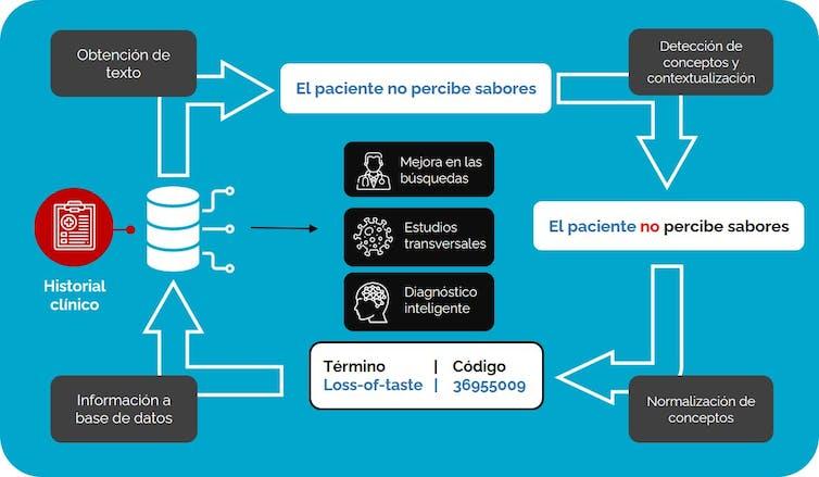 Diagrama simplificado del proceso de NLP Clínico sobre textos médicos