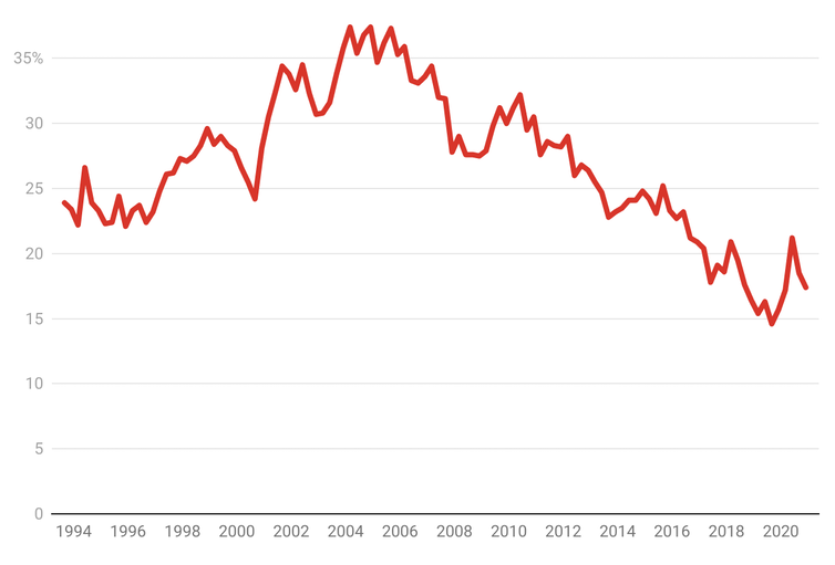 Why productivity growth has stalled since 2005 (and isn't about to improve soon)