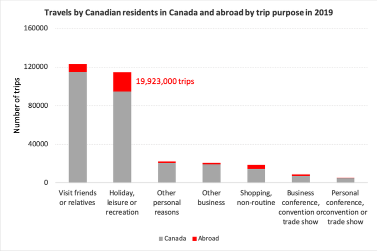 A graph shows travels by Canadian residents in Canada and abroad by trip purpose in 2019