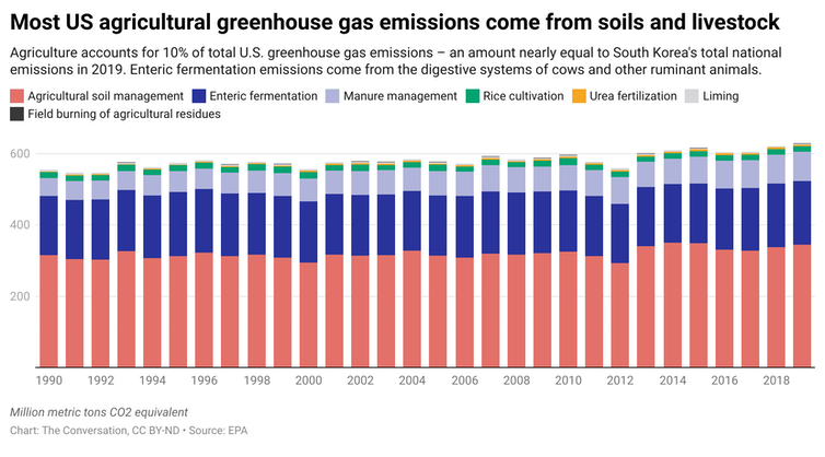 A chart showing the different sources of agricultural greenhouse gases.
