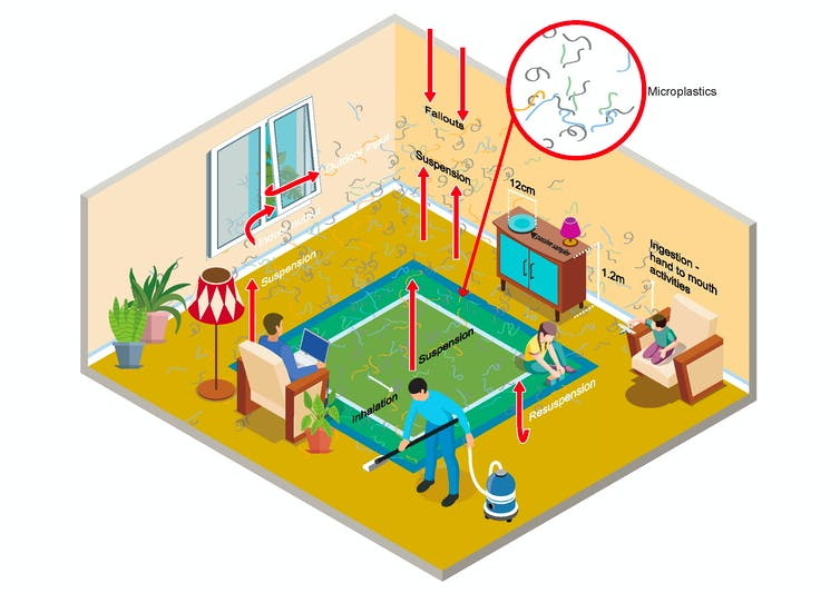 A graphic showing how microplastics suspended in a home