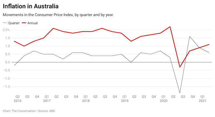 Graph of changes in Australia's Consumer Price Index, by quarter and by year.