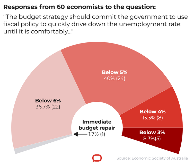 Exclusive. Top economists back budget push for an unemployment rate beginning with '4'