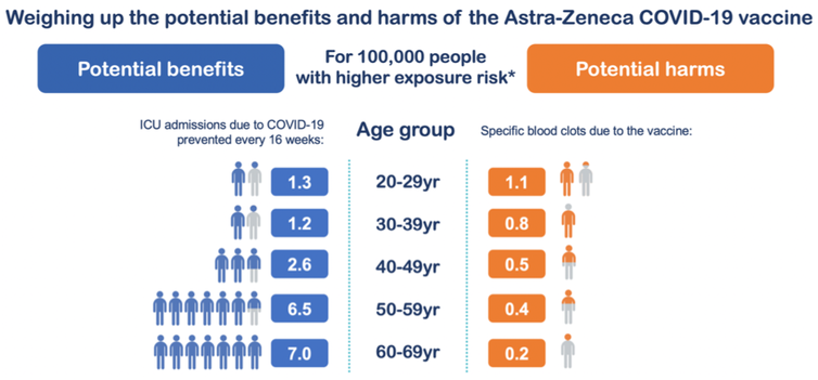 I'm over 50 and can now get my COVID vaccine. Is the AstraZeneca vaccine safe? Does it work? What else do I need to know?