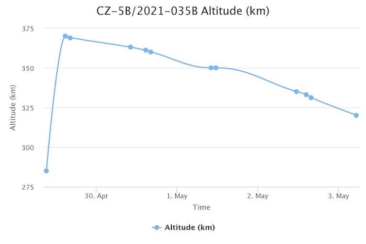 Altitude chart