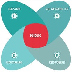 An infographic showing how climate hazard, vulnerability, exposure and response to climate change interact to generate risk.