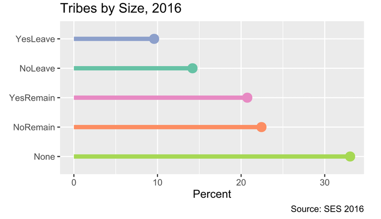 Size of Scotland's Four Constitutional Tribes, 2016
