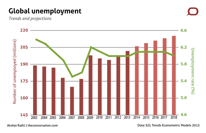 unemployment caused by the economic crisis set to worsen first the recovery is not strong enough to reduce the growing number of unemployed second the fundamental causes of the global economic crisis are yet to