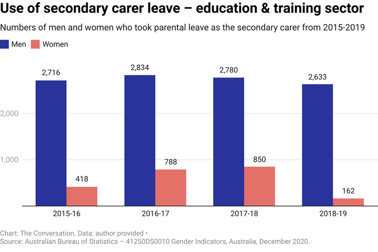 Chart showing numbers of men and women who took secondary carers parental level in the years 2015-2019