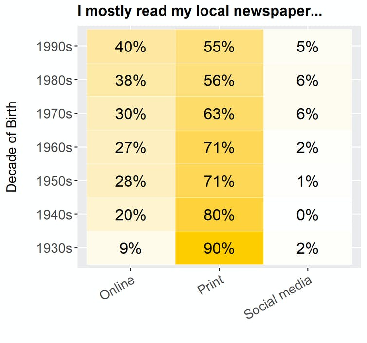 Print isn't dead: major survey reveals local newspapers vastly preferred over Google among country news consumers