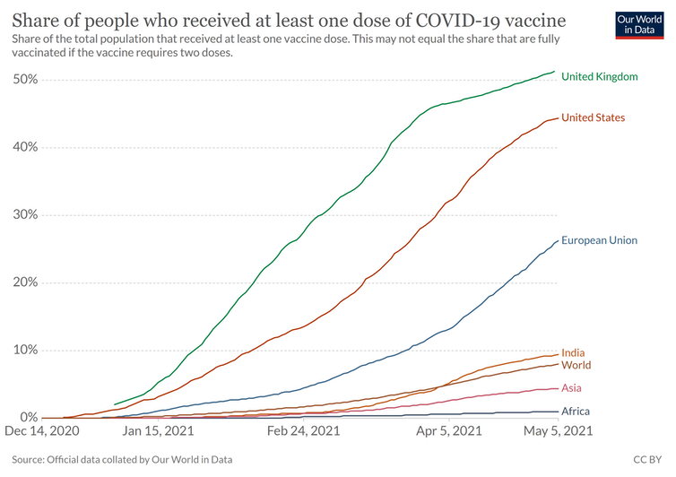Graph showing vaccine coverage in the UK, US, the EU, India, Asia and Africa.