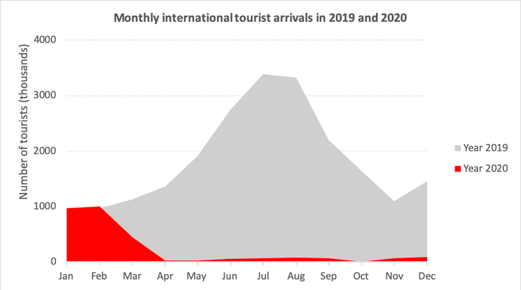 Monthly international tourist arrivals in 2019 and 2020