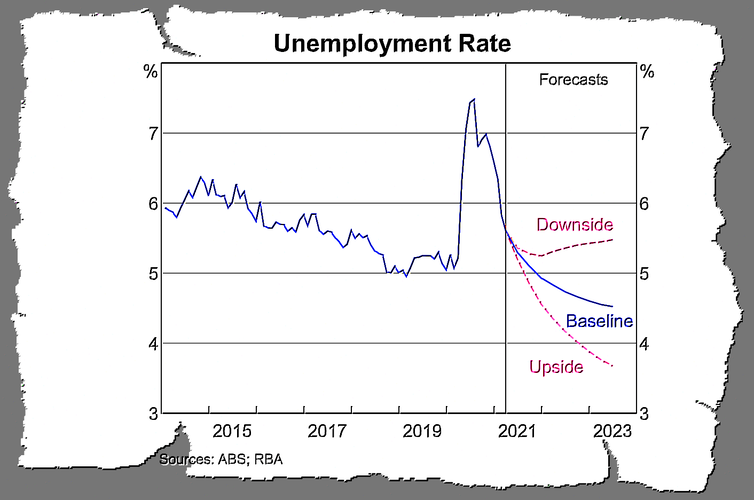 Vital Signs. The RBA wants to cut unemployment, and nothing — not even soaring home prices — will stand in its way