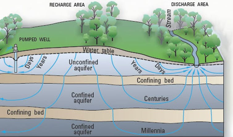 Pumping can remove groundwater from underground faster than it recharges.