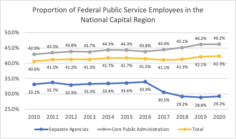 graph shows the number of federal public service jobs in the capital region