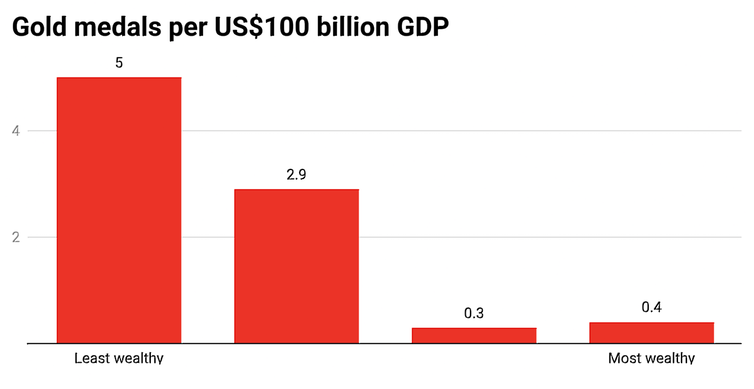 Dollar for dollar, the winning nations at the Olympic Games seem to be the poorest