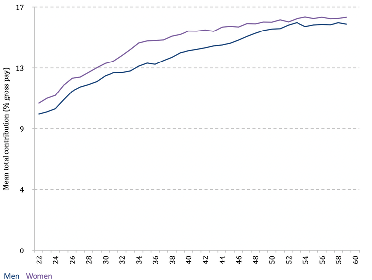 Graph showing women contribute slightly more to pensions throughout their lives (explained above)