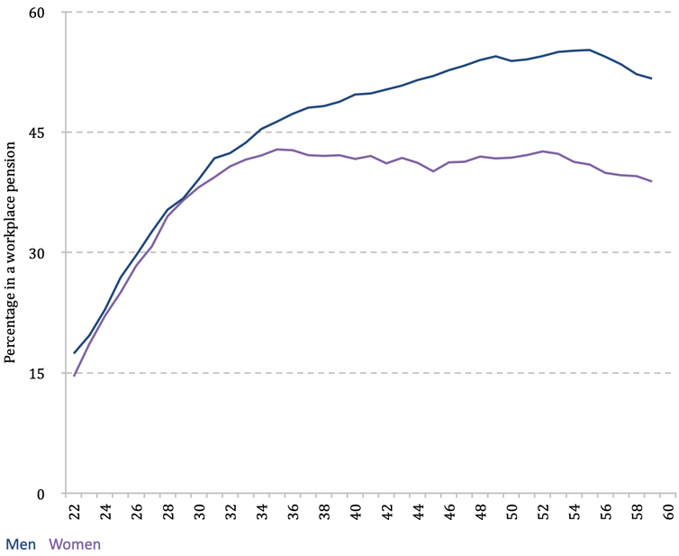 Graph showing more men than women have workplace pensions after age 30 (explained above)