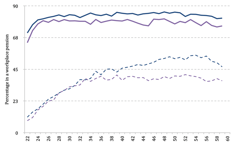 Graph showing pension participation has increased and the gender gap narrowed following automatic enrolment (explained above).