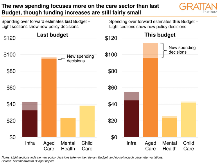 budget pivots to women and care