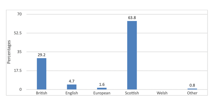 A graph showing that only people who identify as Scottish are particularly positive towards holding a second referendum.