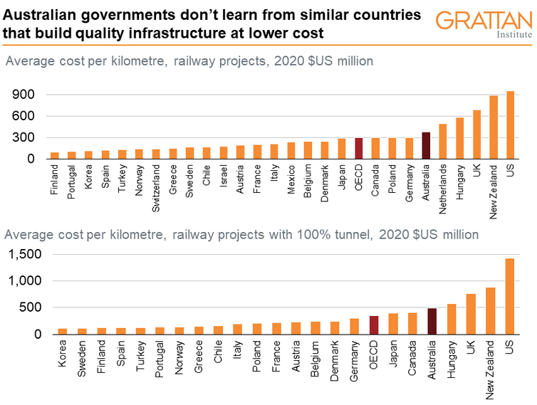 Chart showing average costs per kilometre of railway infrastructure by country