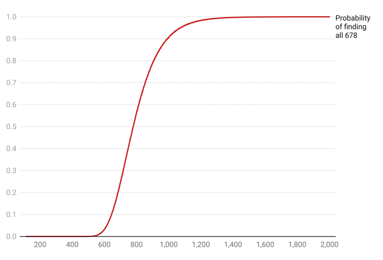 A graph showing how probability of finding all 678 stickers depends on how many packets are bought.