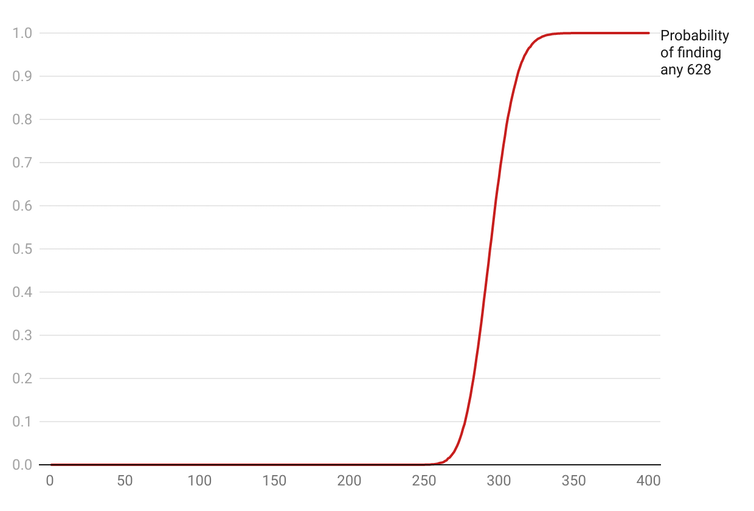 A graph showing the probability of finding 628 stickers depending on how many packets are bought.
