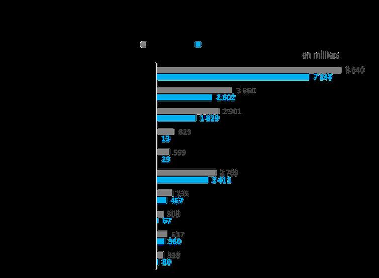 Les 10motifs de voyage domestique ayant connu les plus fortes baisses en 2020 au Québec